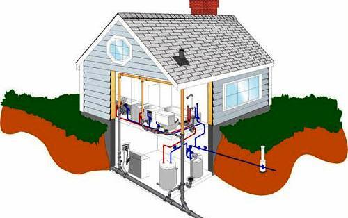 Vízvezeték rendszer